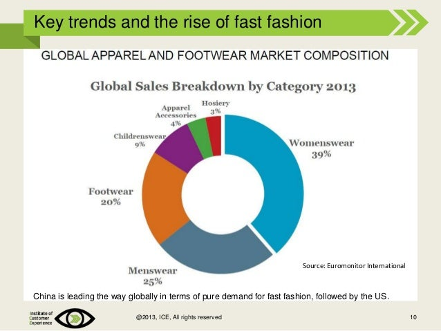 Fast Fashion Industry History