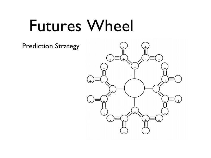 Futures Wheel <ul><li>Prediction Strategy </li></ul>