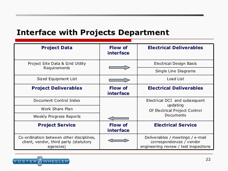 fwb electrical deliverables interdisciplinary interfaces