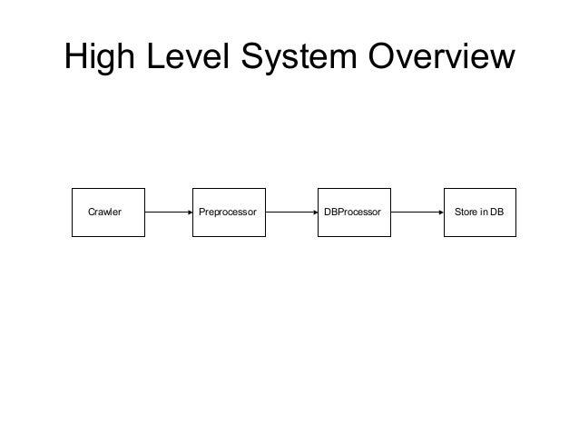 High Level System OverviewCrawler Preprocessor DBProcessor Store in DB