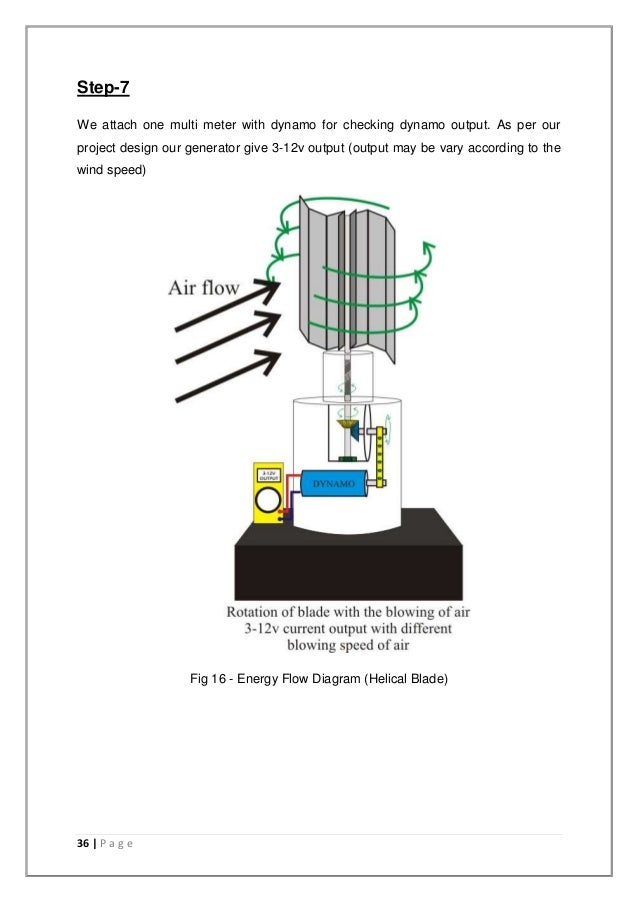 Solar Turbine Engine Diagram moreover Wind Turbines Diagram together with How Can I Create Airfoil Images For Fluid Mechanics Presentations In Tikz also How A Pulse Jet Engine Works besides Wiring Diagram For Internal Hard Drive. on wind turbine diagram how it works