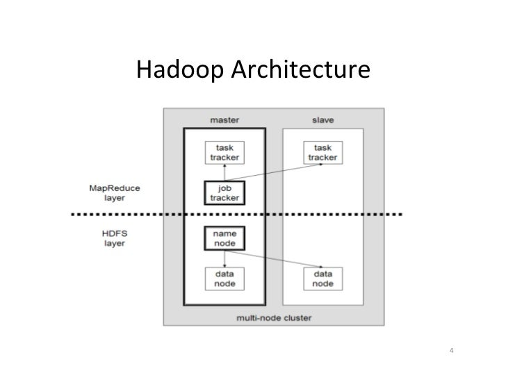 Resource aware scheduling for hadoop final presentation for Hadoop 1 architecture