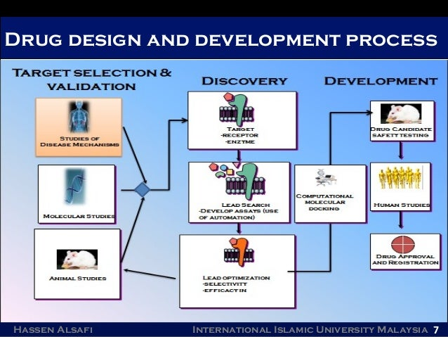 Alfa img - Showing > Drug Design and Development