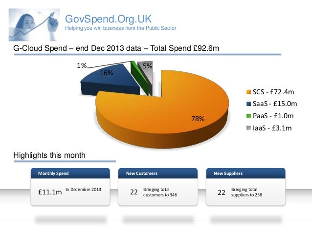 GovSpend.Org.UK Helping you win business from the Public Sector  G-Cloud Spend – end Dec 2013 data – Total Spend £92.6m 1%...