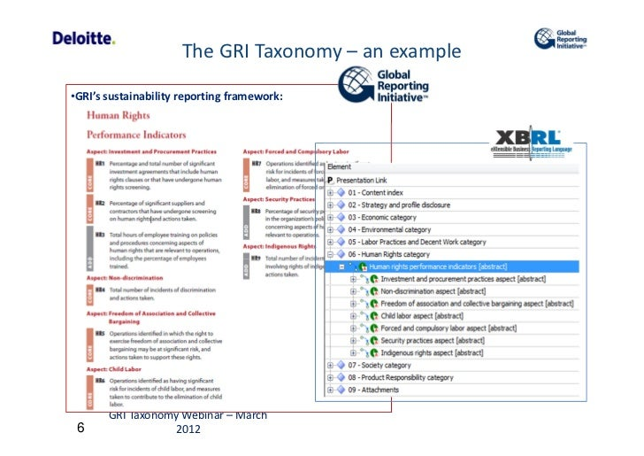 global reporting initiative sustainability reporting guidelines