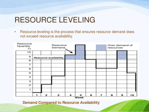 resource leveling Resource levelling and schedule crashing project execution and control the  gantt chart wpe6jpg (15013 bytes) resource levelling: projects will often be.