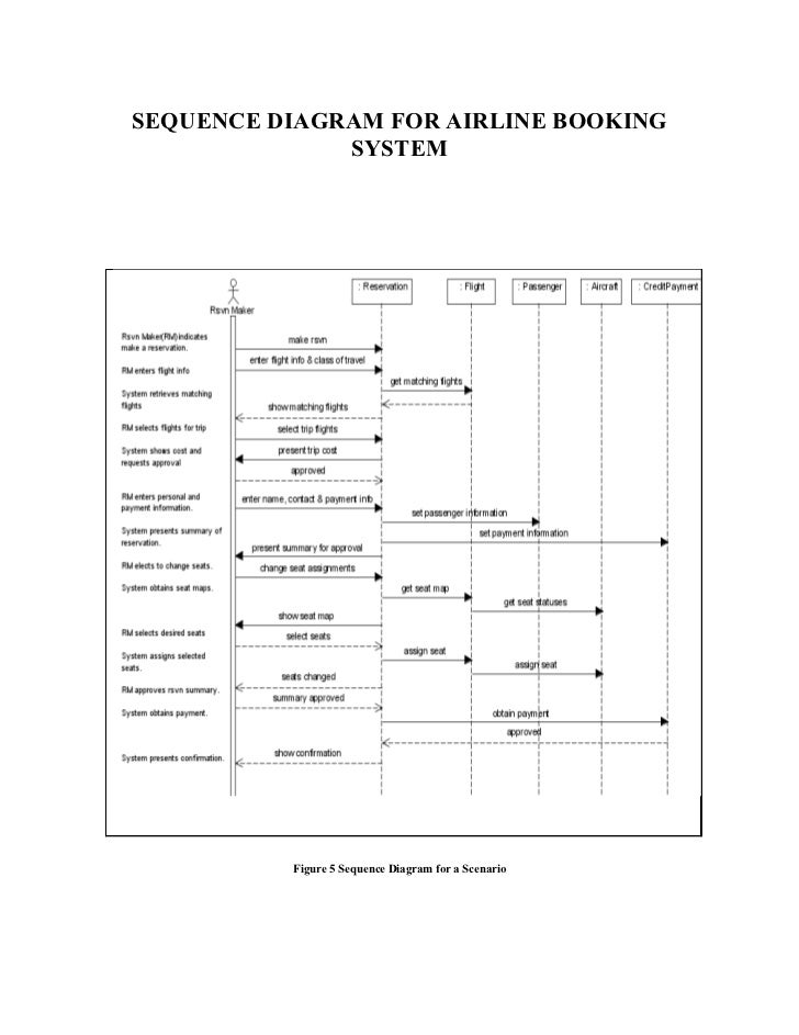 "online hotel reservation system essay Best online writing service in purposes, the authors used a tool to aid (2005) ""computerization of hotel and online reservation system thesis."