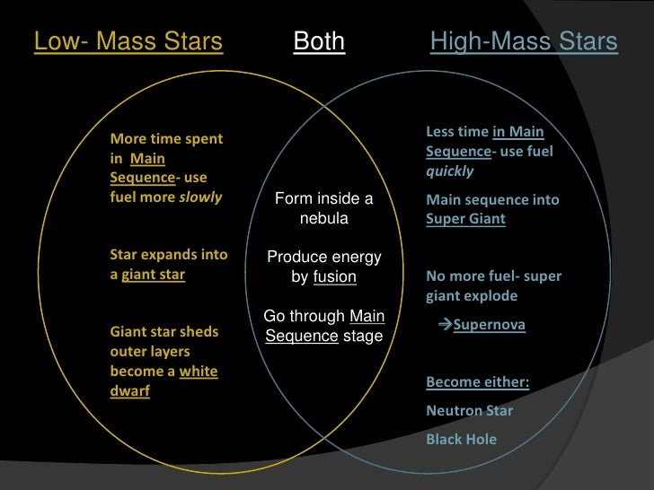 Low- Mass StarsBothHigh-Mass Stars<br />Less time in Main Sequence- use fuel quickly<br />Main sequence into Super Giant<b...