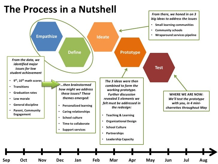 The Process in a Nutshell                                                                     From there, we honed in on 3...