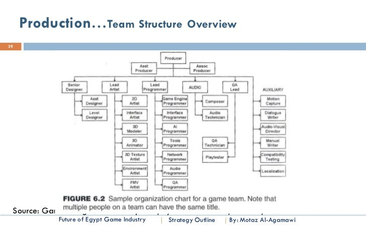 dell s business structure overview Organizational structure of dell inc dealing with a large amount of supplies from many different countries can cause a large issue they have weak business.