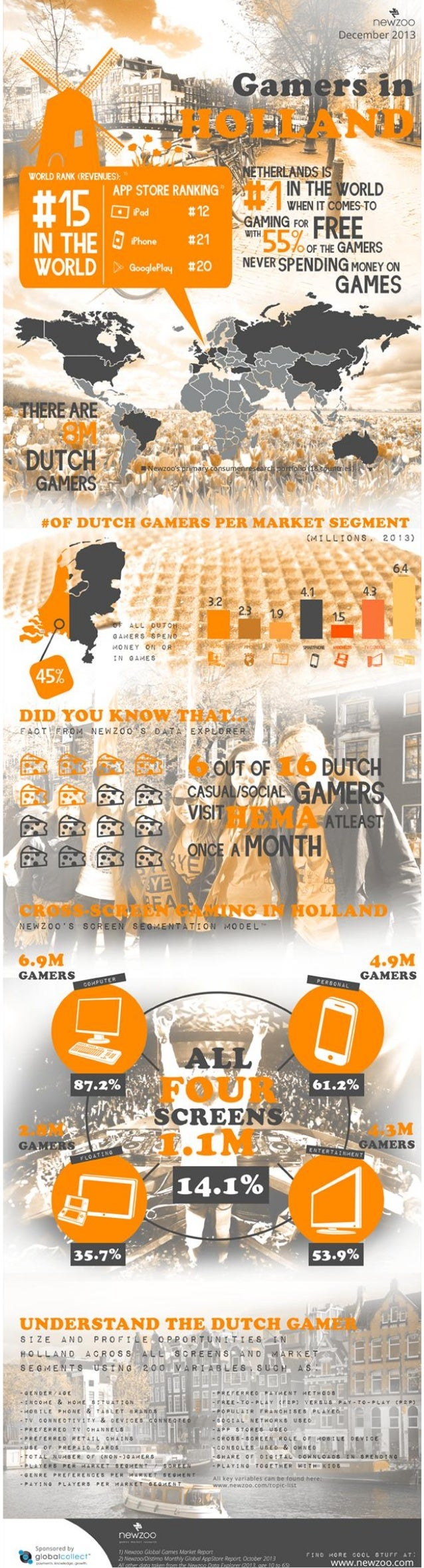 Gamers in holland