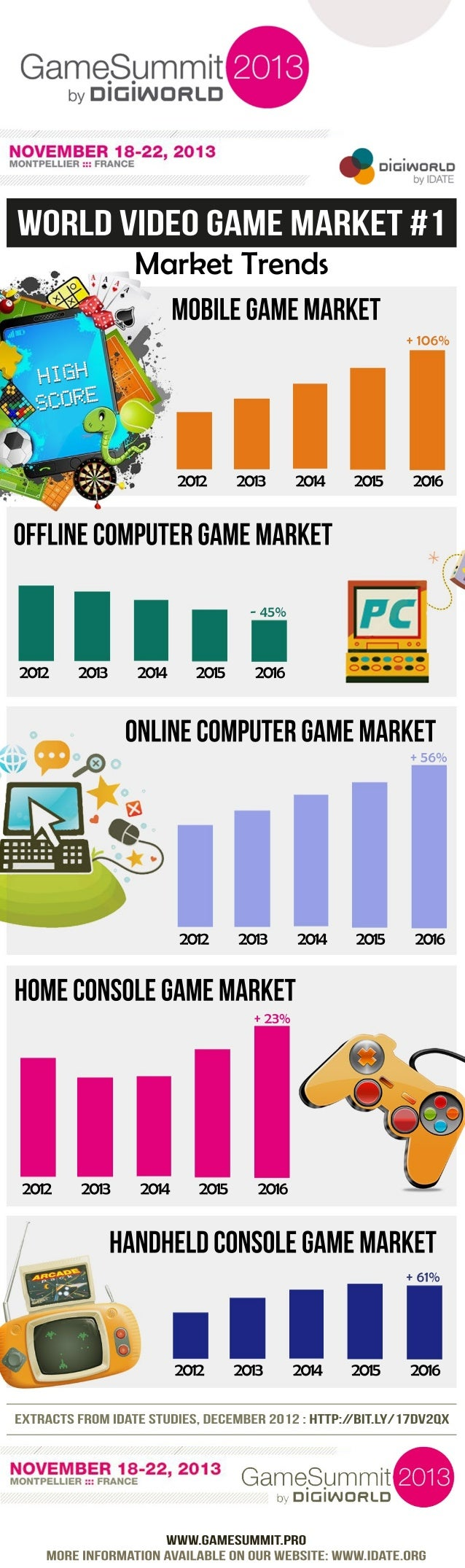 DigiWorld Game Summit - World Video Game Market #1