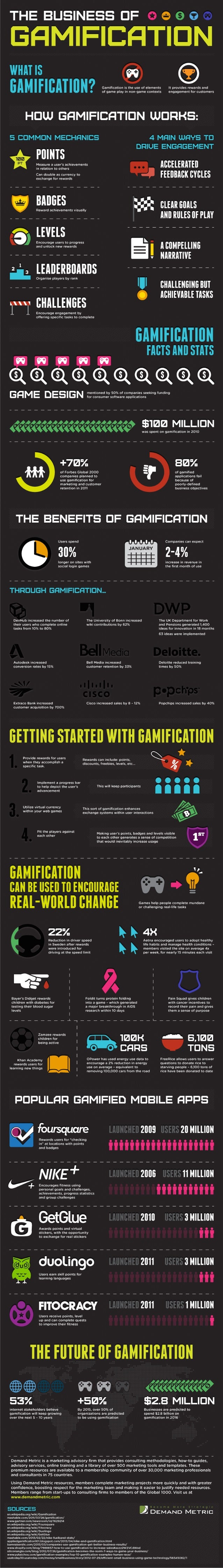 Gamification Infographic from Demand Metric