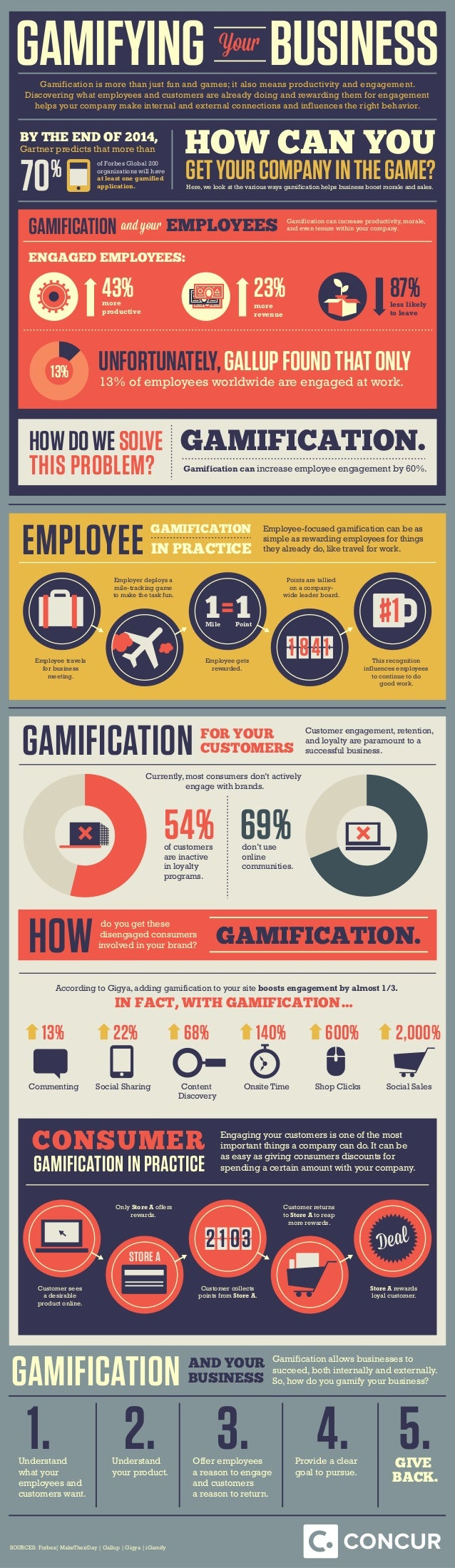 GAMIFYING Your Gamification is more than just fun and games; it also means productivity and engagement. Discovering what e...