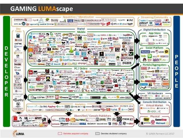 © LUMA Partners LLC 2016 Analy&cs Console Distribu&on Mobile GAMING LUMAscape      D E V E L O P E R C O N S U M E R PC / ...