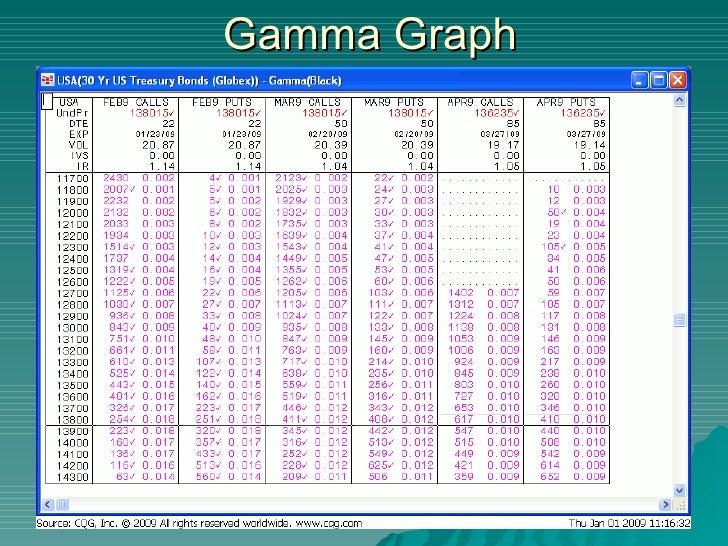 Gamma trading fx options