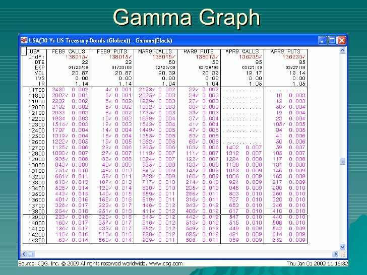 Options index gamma part trading 2