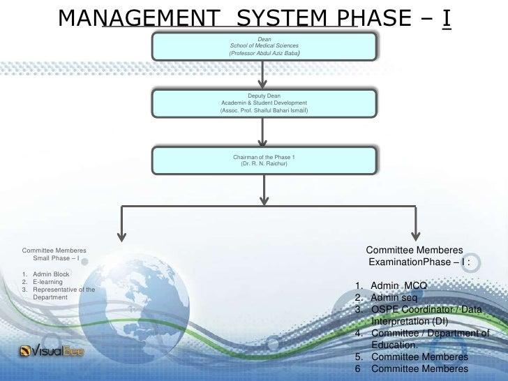 MANAGEMENT  SYSTEM PHASE – I<br />Dean <br />School of Medical Sciences<br />(Professor Abdul Aziz Baba)<br />Deputy Dean ...