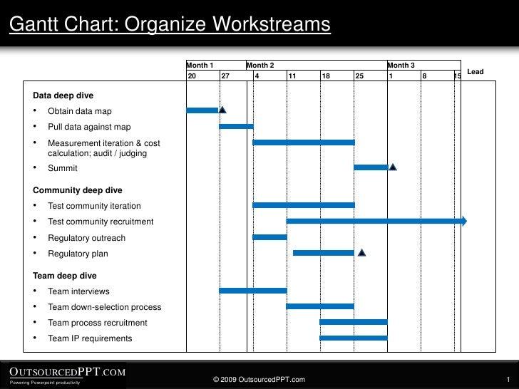 Gaant Chart Template