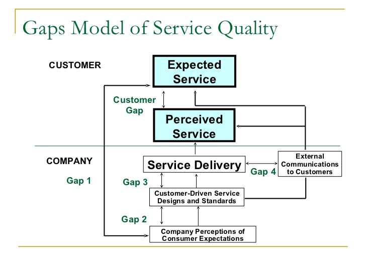influences of service quality on customer The influence of service quality to customer satisfaction toward customer loyalty (a study on customer of pt bank central asia borobudur branch,malang.