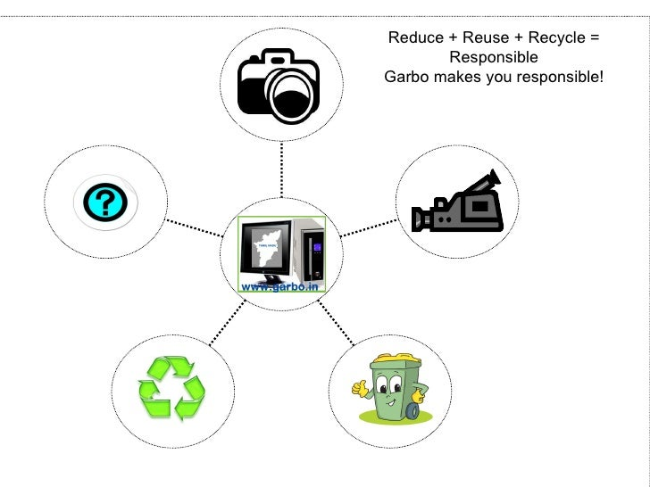 Reduce + Reuse + Recycle = Responsible Garbo makes you responsible!