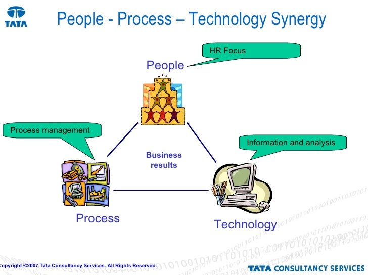 synergy and the team process With involvement of the b-synergy team, this process will be guided, transparent and calculable be.