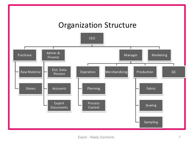 The Structure and Functioning of the Fashion Industry
