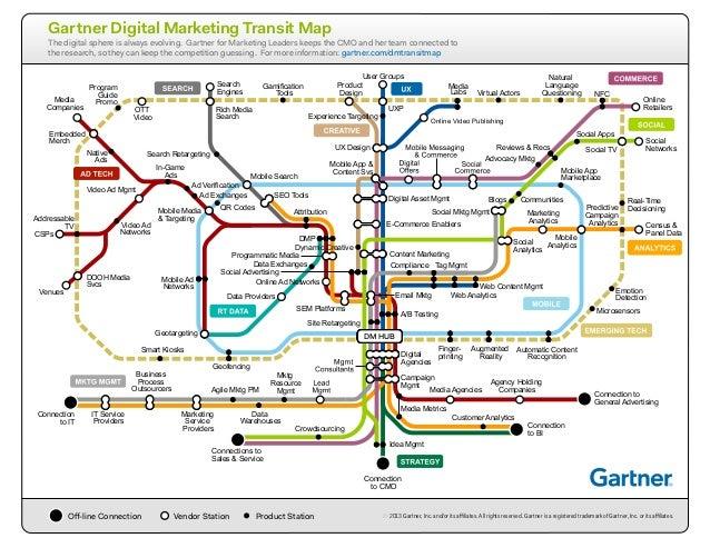 Gartner Digital Marketing Transit Map - 2013