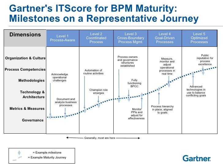 Gartner S Itscore For Bpm Maturity