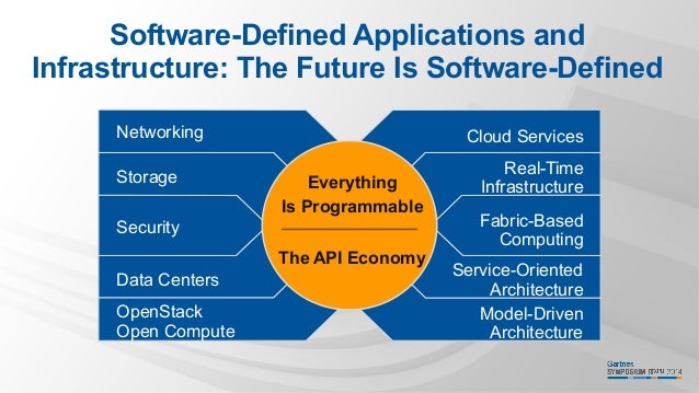 Software Defined Everything Software-defined Applications