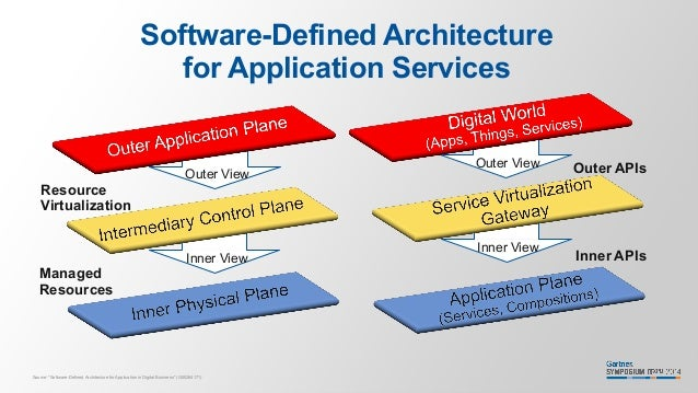 Software Defined Everything Software-defined Architecture