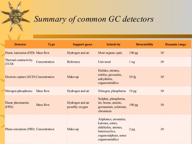 an overview of chromatography This summary provides information regarding the use of affinity chromatography methods for purifying protein samples.