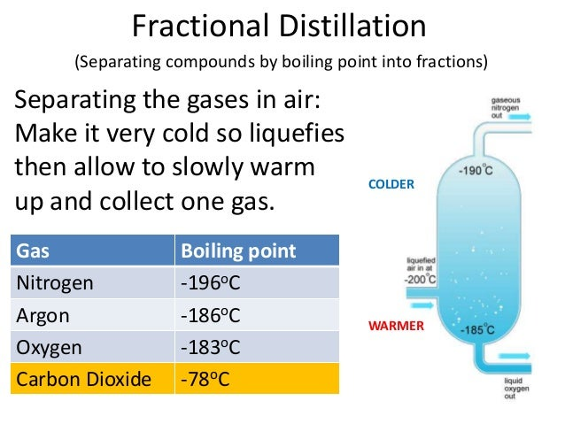 Gases In The Atmosphere Aqa C on Explain Fractional Distillation Of The Air
