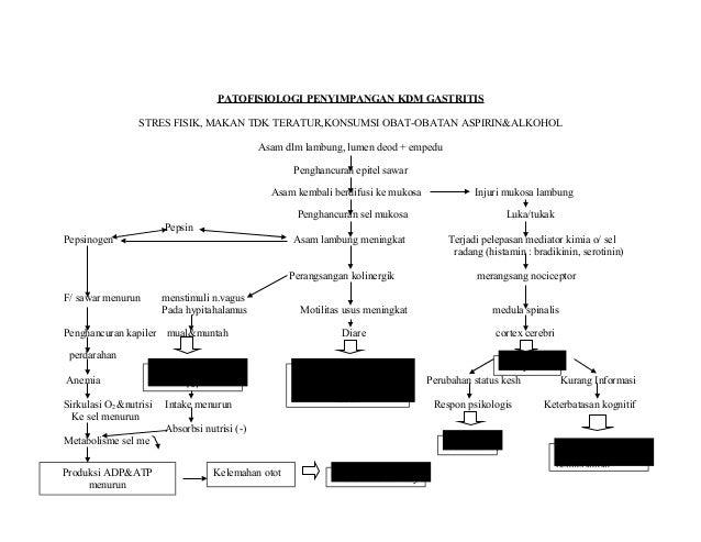 Patofisiologi Penyimpangan Kdm