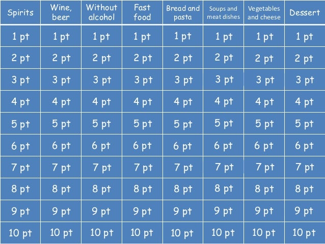 Spirits Wine, beer Without alcohol Fast food Bread and pasta Soups and meat dishes Vegetables and cheese Dessert 1 pt 2 pt...
