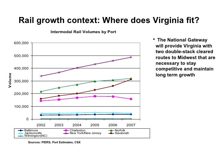 Rail growth context: Where does Virginia fit? <ul><li>The National Gateway will provide Virginia with two double-stack cle...