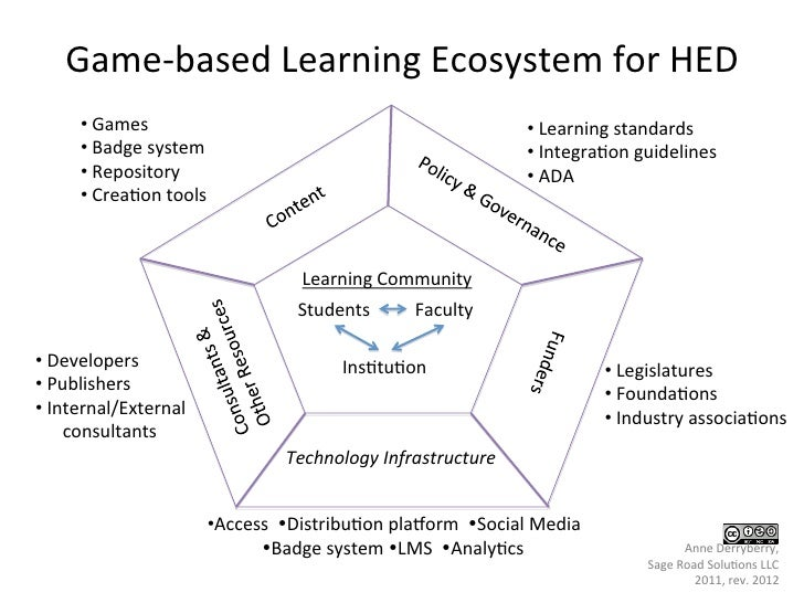 Game-­‐based	  Learning	  Ecosystem	  for	  HED	             • 	  Games	                                                  ...