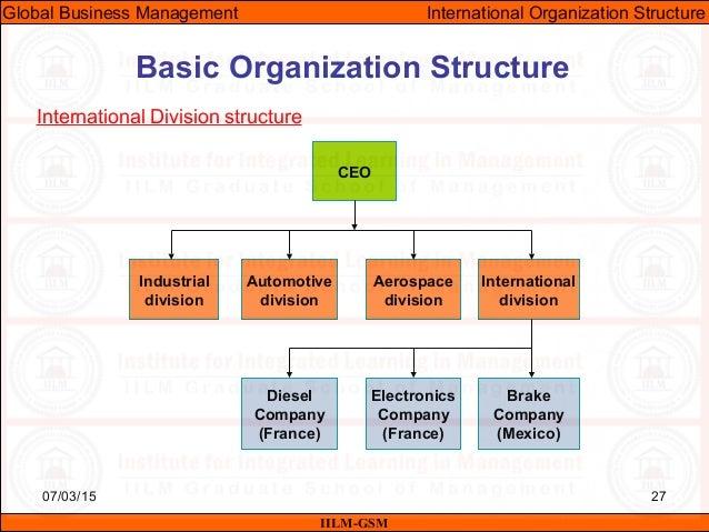 Dissertation organizational leadership sample