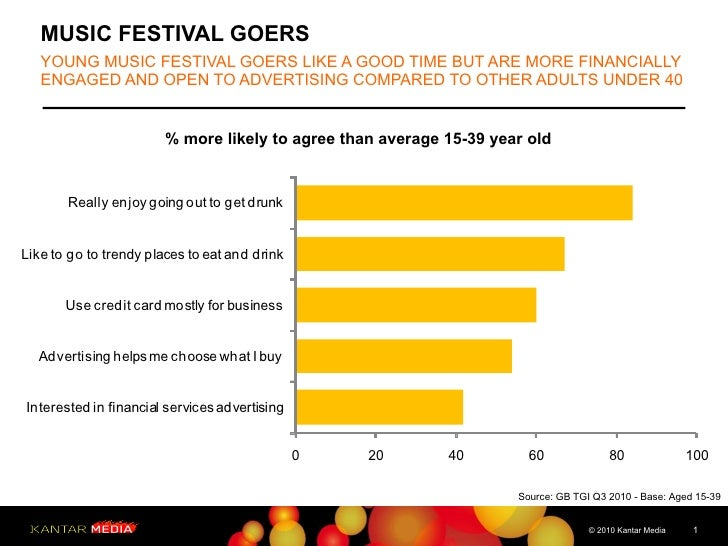 MUSIC FESTIVAL GOERS YOUNG MUSIC FESTIVAL GOERS LIKE A GOOD TIME BUT ARE MORE FINANCIALLY ENGAGED AND OPEN TO ADVERTISING ...