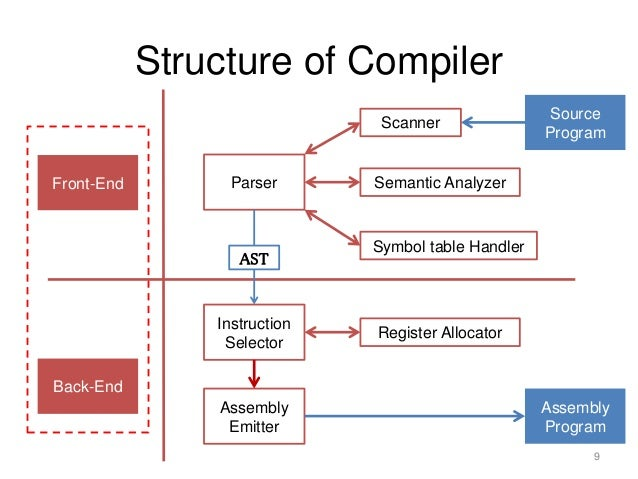 structure of compiler P2 is a scalable compiler for collection data structures high-level abstractions insulate p2 users from data structure implementation details by specifying a target data structure as a composition of components from a reuse library, the p2 compiler replaces abstract operations with their concrete implementations leaps is a.