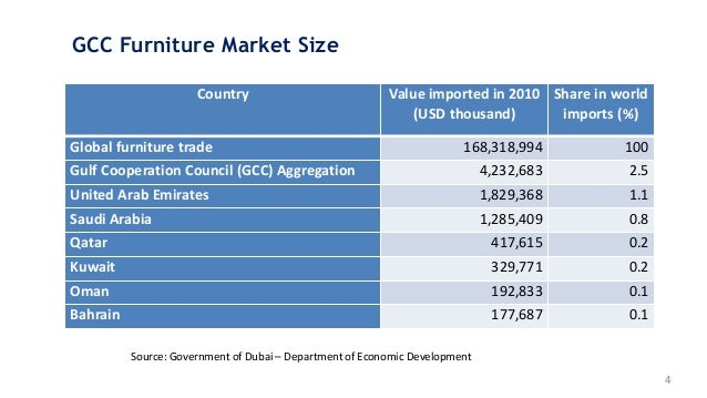 gcc ict market overview The middle east and north africa's (mena) ict spending forecast for 2016 is expected to grow by 217% to usd 1036 from usd 1014 billion last year the gcc countries are the front-runners in the middle east's spending surge on ict this is largely driven by heavy public sector investment in.