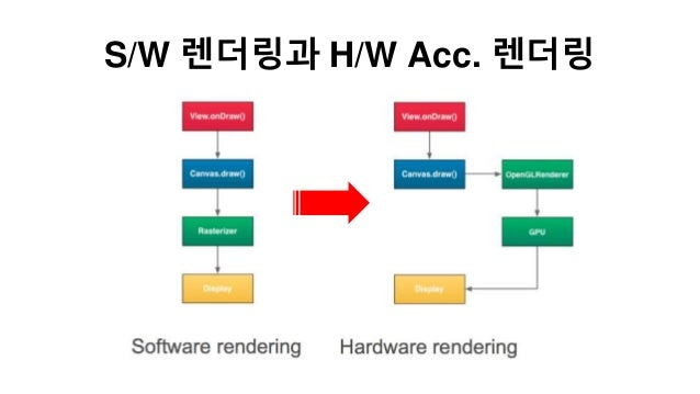 S/W 렌더링과 H/W Acc. 레더링