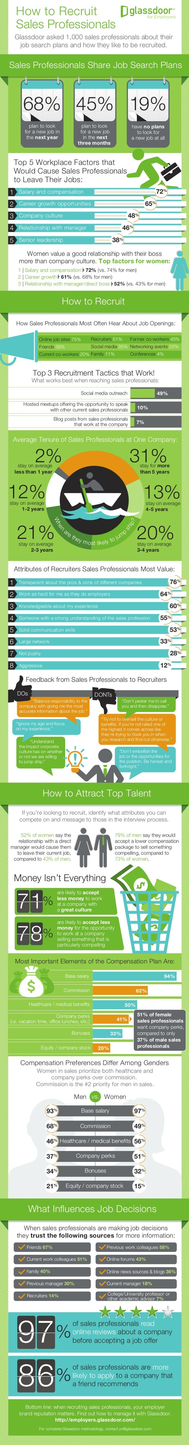 How to Recruit Sales Professionals Glassdoor asked 1,000 sales professionals about their job search plans and how they lik...