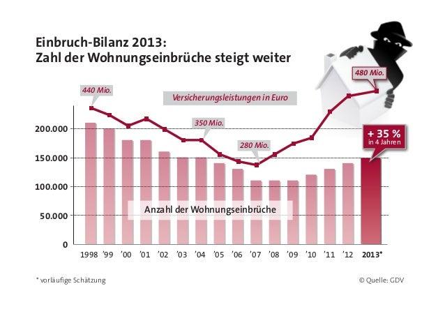 Einbruch-Bilanz 2013: Zahl der Wohnungseinbrüche steigt weiter * vorläufige Schätzung © Quelle: GDV 200.000 150.000 100.00...