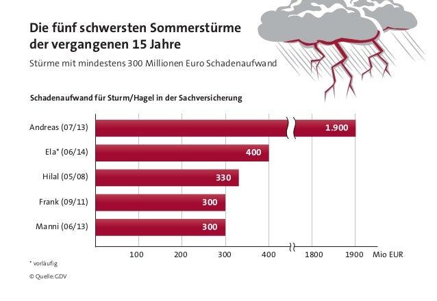 Die fünf schwersten Sommerstürme der vergangenen 15 Jahre