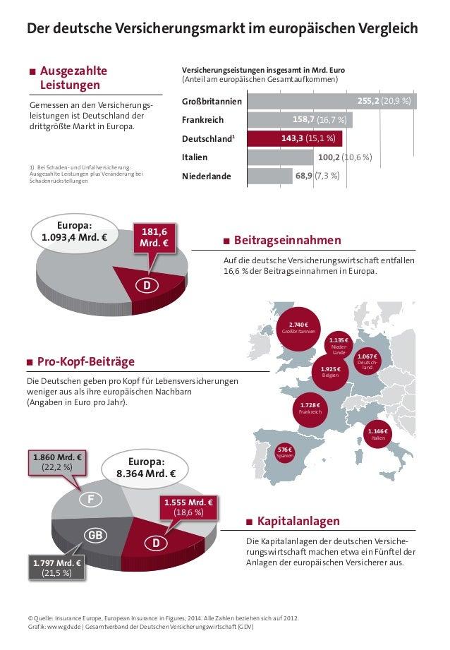 Der deutsche Versicherungsmarkt im europäischen Vergleich Ausgezahlte Leistungen  Versicherungseistungen insgesamt in Mrd...
