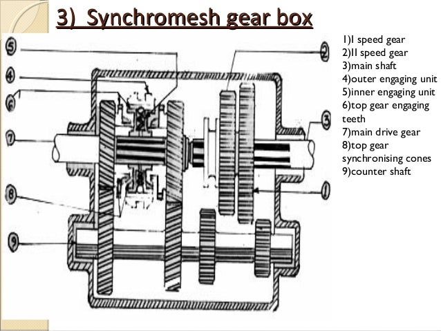 ford m5r1 transmission diagram