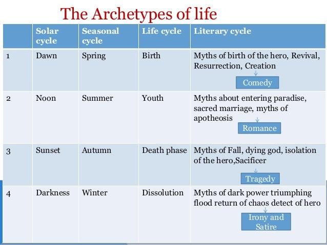 creator archetype essay