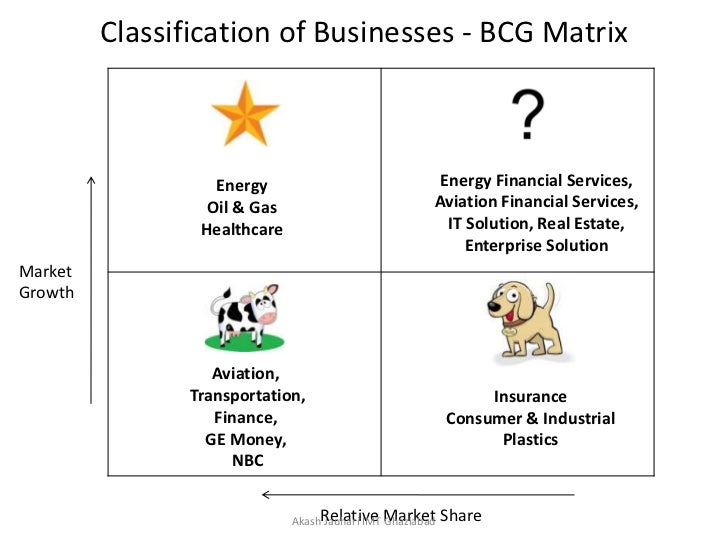 bcg matrix for philips in indian market Successful organizations- technology based  philips had revenues of €2542 billion in 2010,  to compete better in the western market,.
