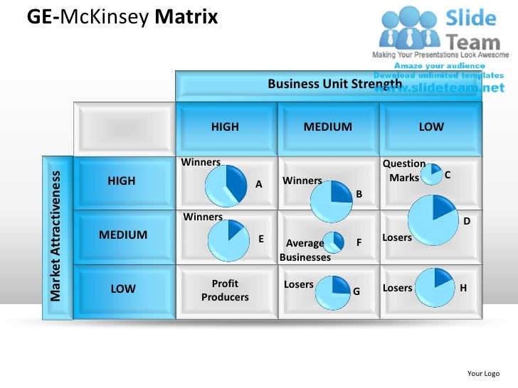 mc kinsey matrix Ge/mckinsey 9-block matrix in 1968, then-ceo of ge, fred borch, asked mckinsey and co for an examination of ge's corporate structure mckinsey's examination revealed that ge's structure was inadequate, and they argued that the.